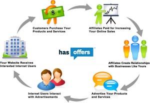 Website bán hàng tiếp thị liên kết